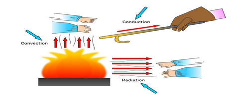 Convection, conduction, radiation